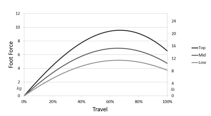 shop.gperformance.eu - Heusinkveld Engineering Sim Pedals Sprint clutch foot force vs travel