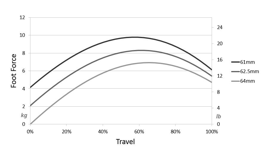 shop.gperformance.eu - Heusinkveld Engineering Sim Pedals Sprint clutch preload curve