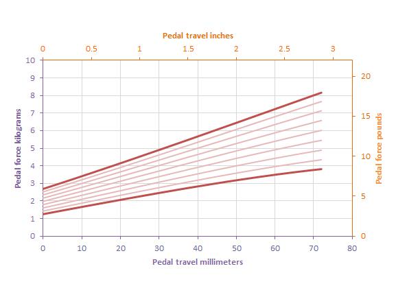 shop.gperformance.eu - Throttle - pedal force vs travel - preload
