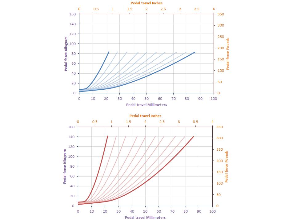shop.gperformance.eu - brake - pedal force vs travel - different rubbers