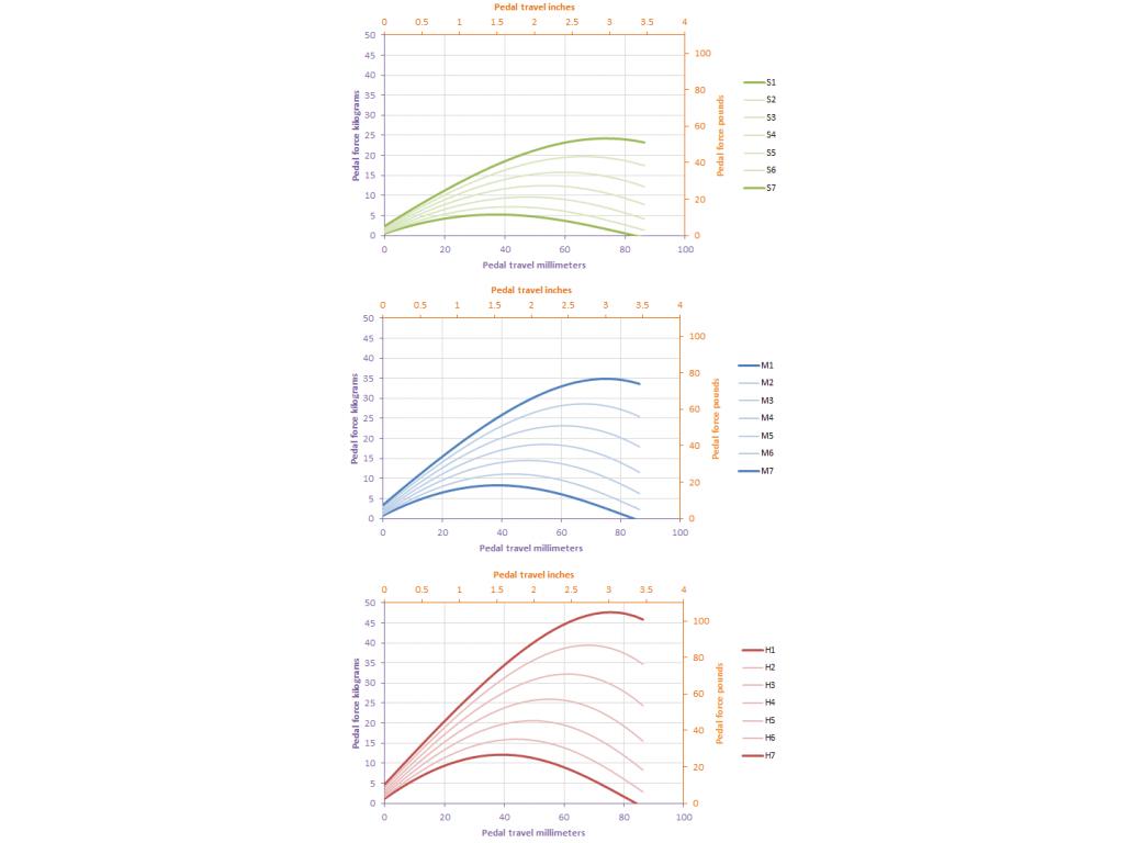 shop.gperformance.eu - clutch - pedal force vs travel - preload