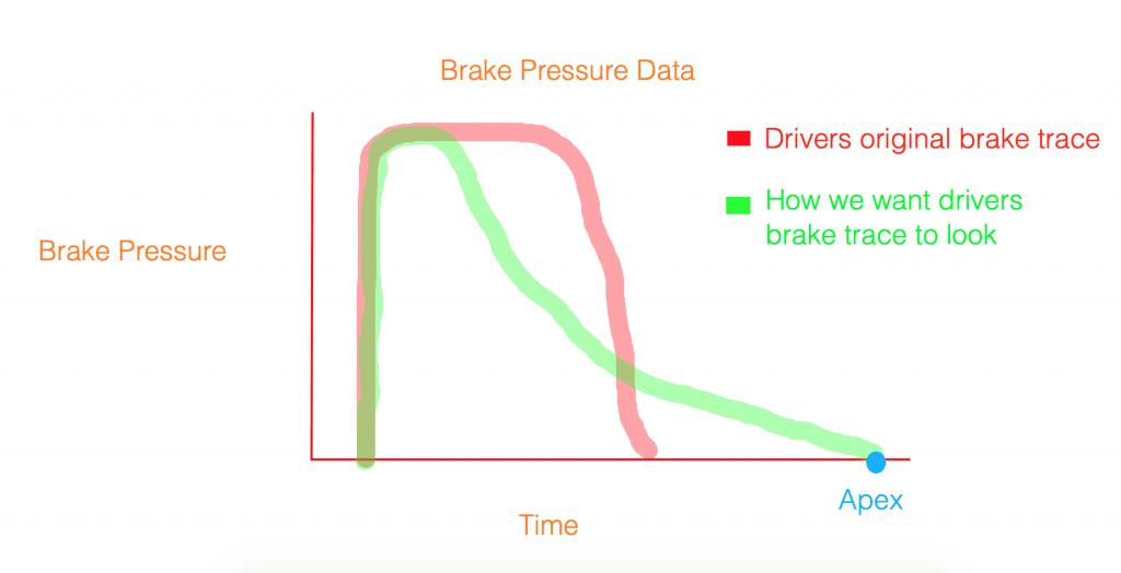 brake data trace